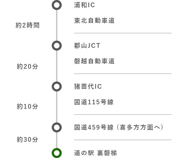 東京方面から (お車)