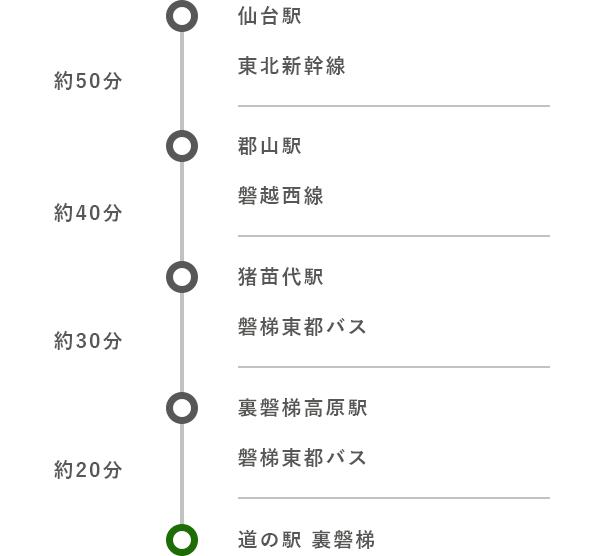 仙台駅から (公共交通機関)